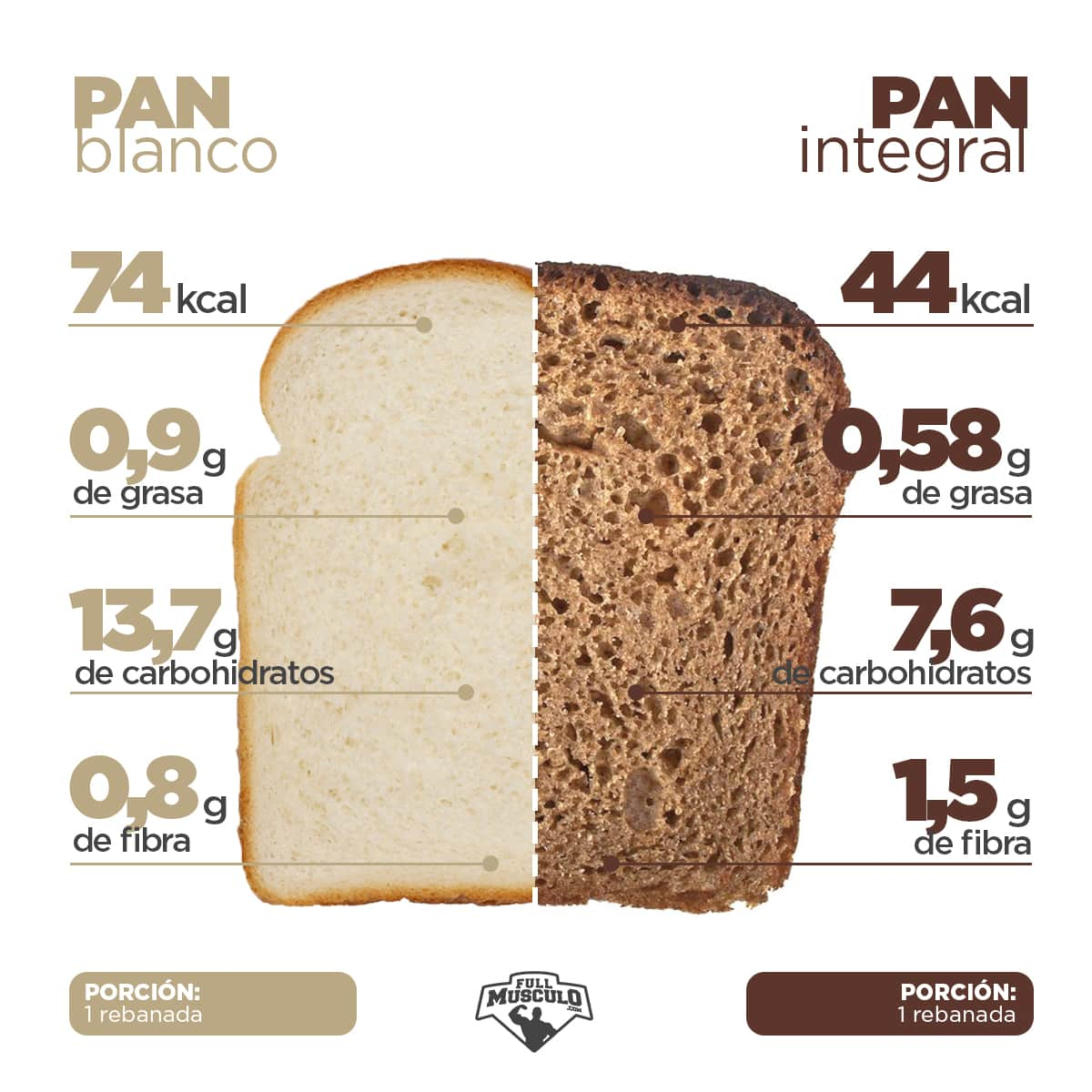 pan blanco VS pan integral