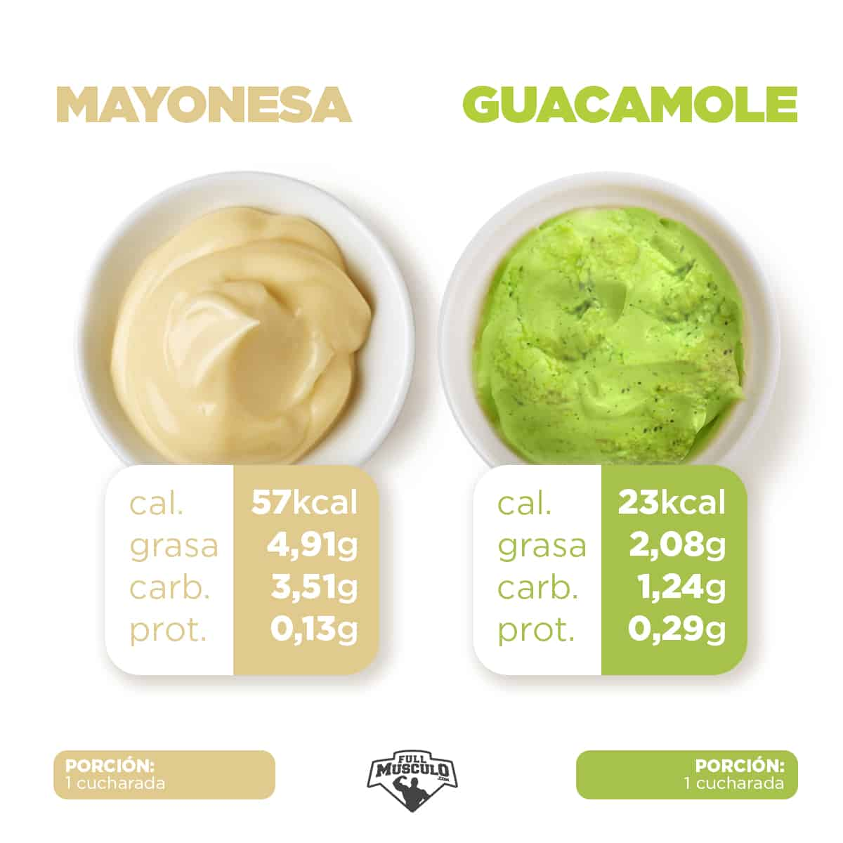 mayonesa vs guacamole