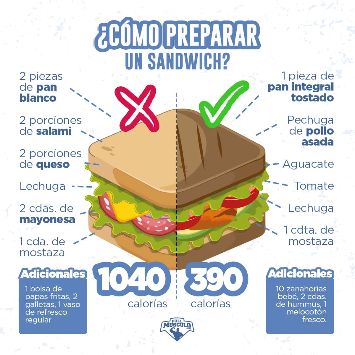 infografia de sandwich saludable