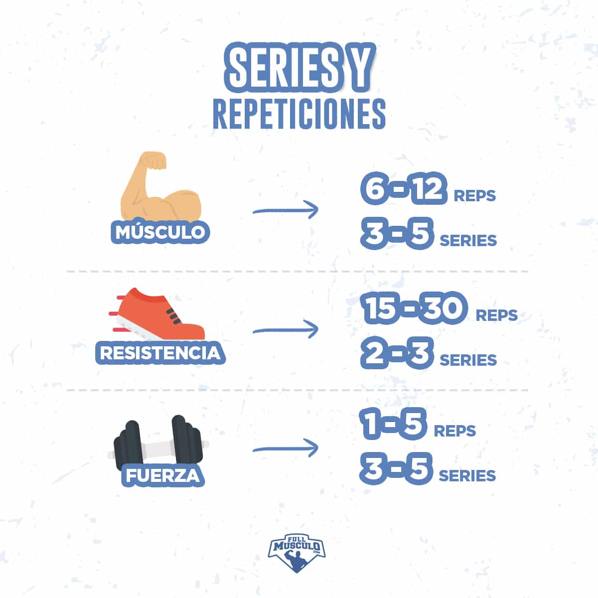 series y repeticiones